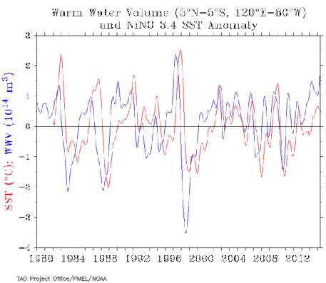 Warm water build-up (blue) compared to Nino3.4 (a measure of El Niño and La Niña). Peaks in the blue line lead the red line. The warm water can stay built up for a couple of years until an El Niño occurs.