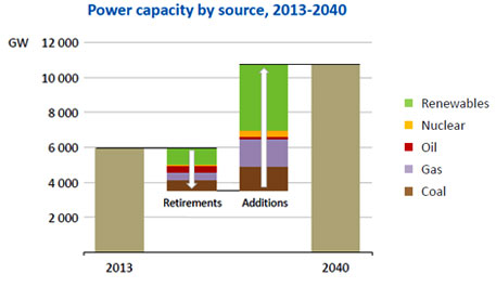 World power capacity by source- 2013-2040 (World Energy Outlook, 2014)