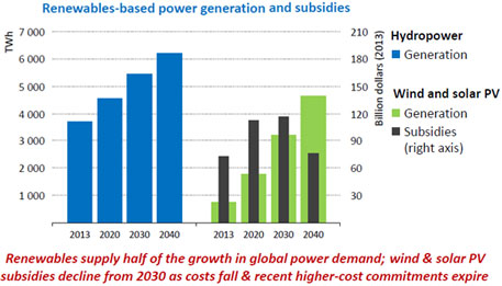 Renewables based power generation and subsidies (World Energy Outlook, 2014)