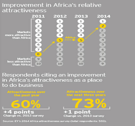 Source: Africa 2014, Executing growth