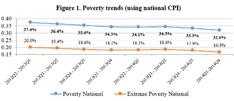 The chart shows poverty trends in Tajikistan calculated by TajStat using the new method and Household Budget Survey data.  (Credit: The World Bank)