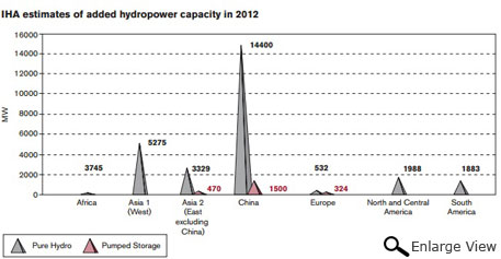 Estimates by The International Hydropower Association (IHA)