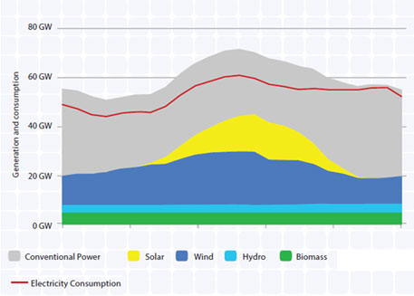 Renewable energy share in Germany crosses 25% in 2014