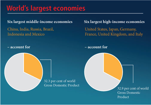 Half the world's economic output comes from middle-income countries: UN report