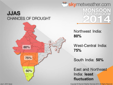 80% chance of drought in north-west, 75% in central India, says Skymet