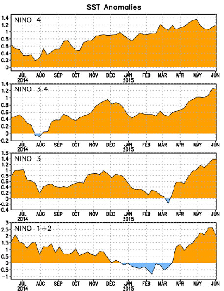 Image showing variation in El Niño indices over the last one year (Credit: NOAA)