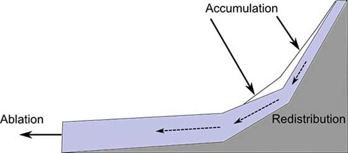 Glacier mass balance (accumulation-ablation) and redistribution