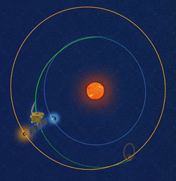 India's Mangalyaan is halfway to Mars