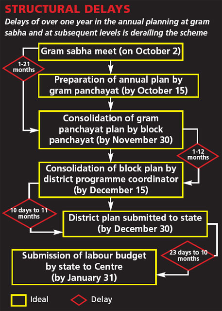Source: Comptroller and Auditor General of India