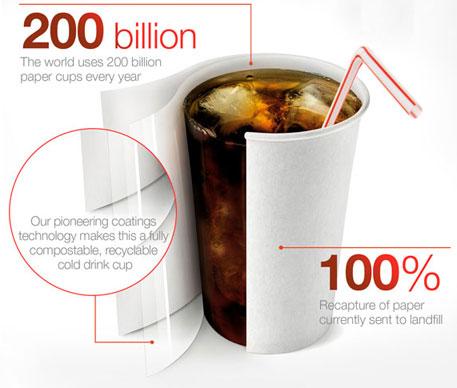 Dutch firm develops green paper cups
