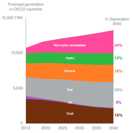 'The Future of Electricity' report by World Economic Forum