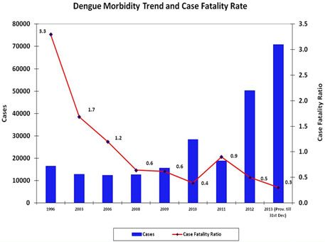 Case fatality ratio is the number of deaths per 1,000 diagnosed cases