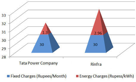 Tariff differences between Rinfra and Tata Power Company in Mumbai in 2009