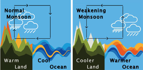 Schematic illustration of the mean conditions (left) and weakening trend (right) of the monsoon: