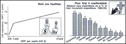 Health and economy