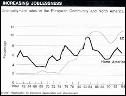 Job chances decline for factory workers
