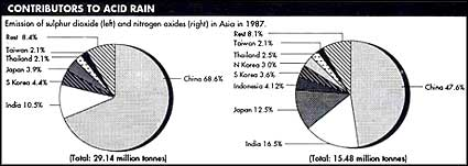 Energy consumption patterns vary in Asia