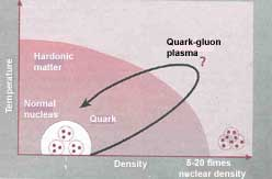 quark-gluon plasma occurs when (Credit: ANAND SINGH RAWAT)
