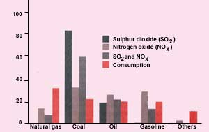 Compared to the energy it cons (Credit: Shri Krishan)
