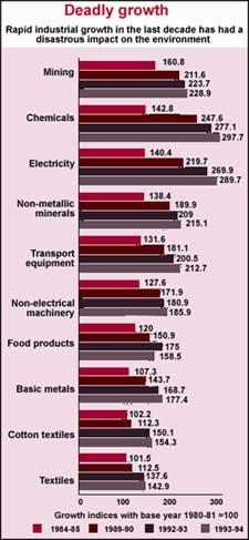 Polluting industries