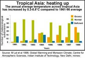 Global Heat