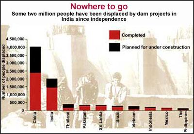 Big dams, more displacement