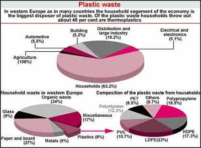 Plastic conundrum