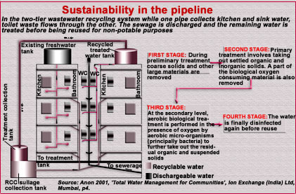 Tapping wastewater
