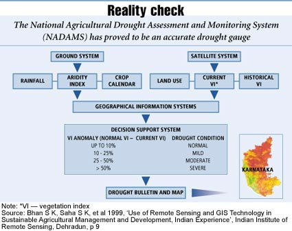 Drought monitoring: Untapped data