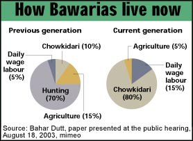 How do we view the Bawaria community?