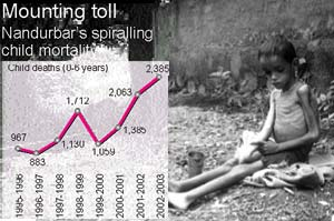 Large-scale child deaths in tribal Maharashtra