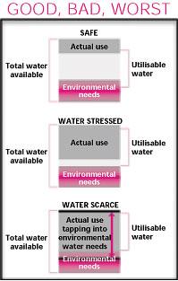 Overusing water