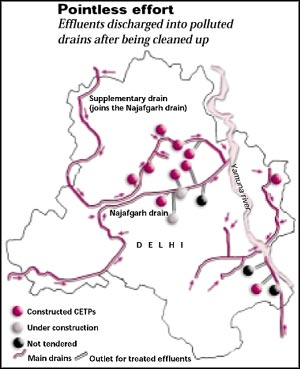 Towards a dirty Yamuna