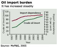 Oil import burden