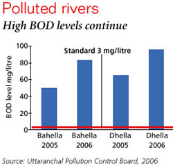 Uttaranchal Pollution Control Board contradicts itself on pollution in state