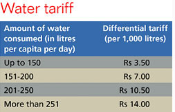 Controversy over water tariffs in Mumbai