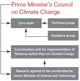 India sets up an organizational structure for climate negotiations
