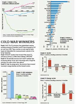 Cold war winners