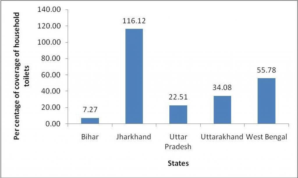 Graph: Individual household toilet coverage in different different gram panchayats along Ganga. Source: MDWS