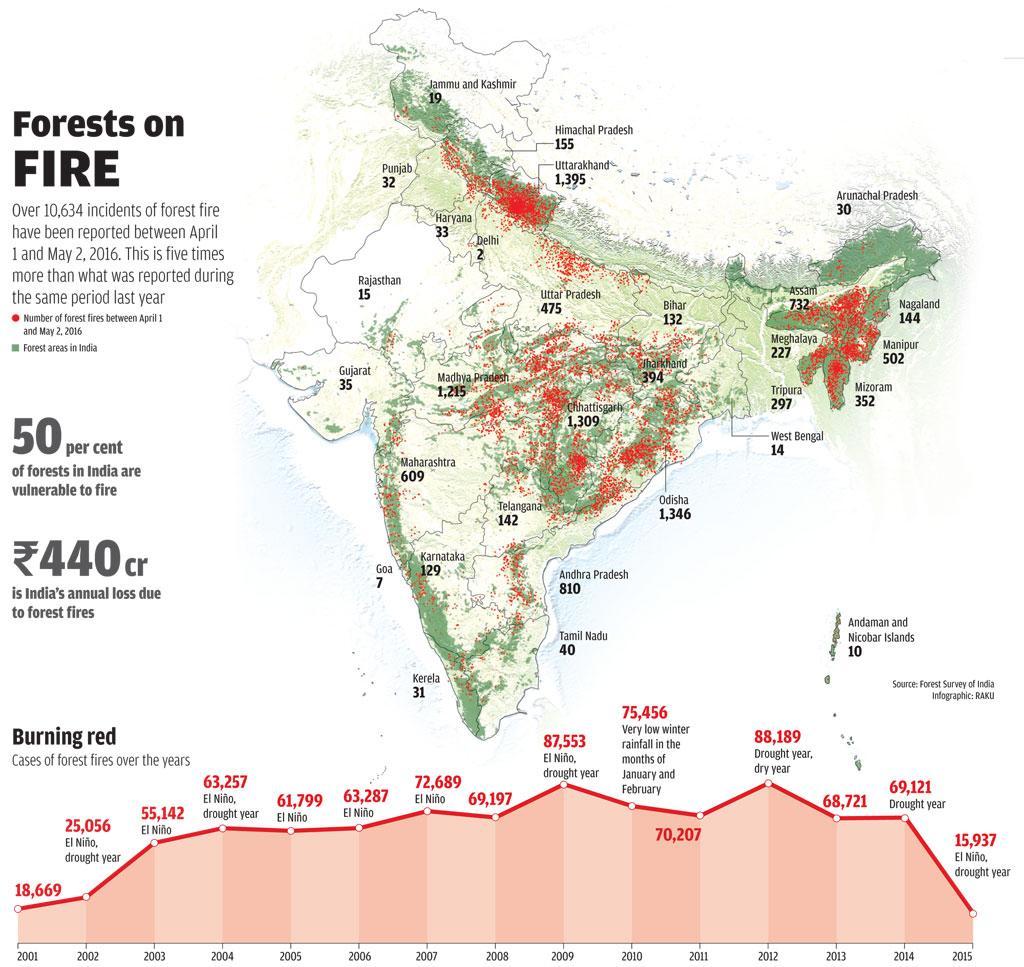 Source: Wildlife Institute of India and India Meteorological Department