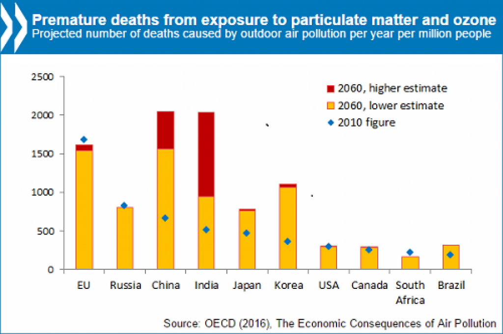 Courtesy: OECD