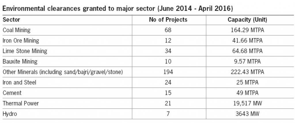 Report card: Environmental governance under NDA government