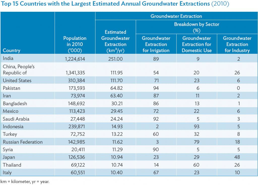 Source: J. Margat and J. van der Gun. 2013. Groundwater around the World. Leiden, Netherlands: CRC Press/Balkema