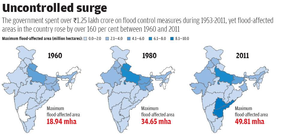 Source: Central Water Commission data; Rashtriya Barh Ayog report, 1980; Planning Commission working group on flood management for the 12th Five Year Plan