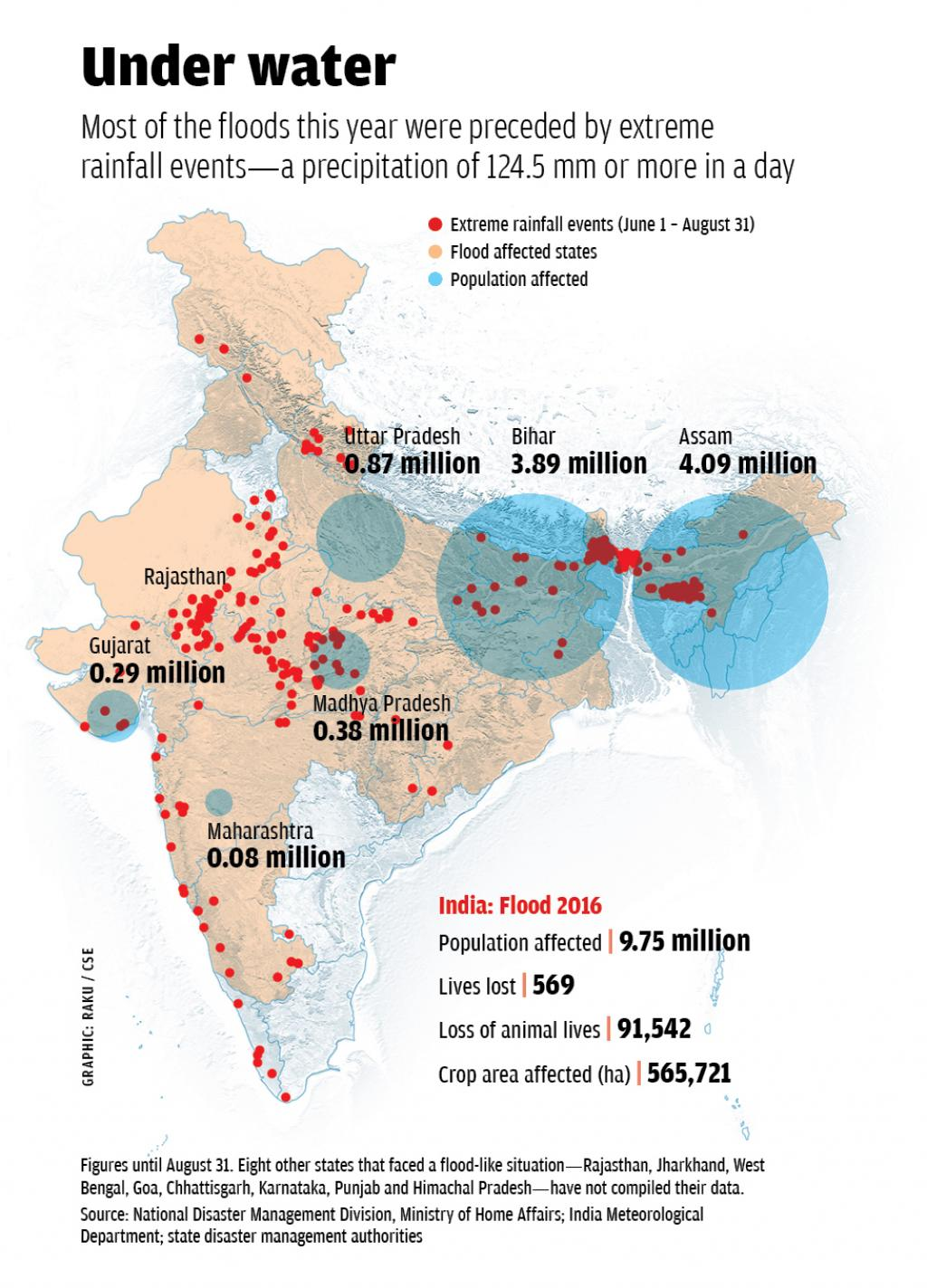 Most of the floods this year were preceded by extreme rainfall events