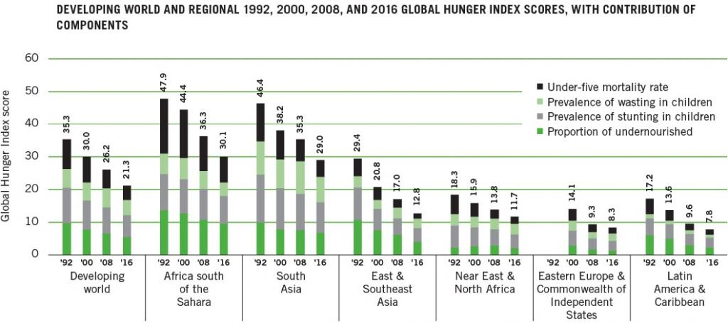 Globally, alarming level of hunger is experienced in South Asia and Africa south of the Sahara. Credit: IFPRI