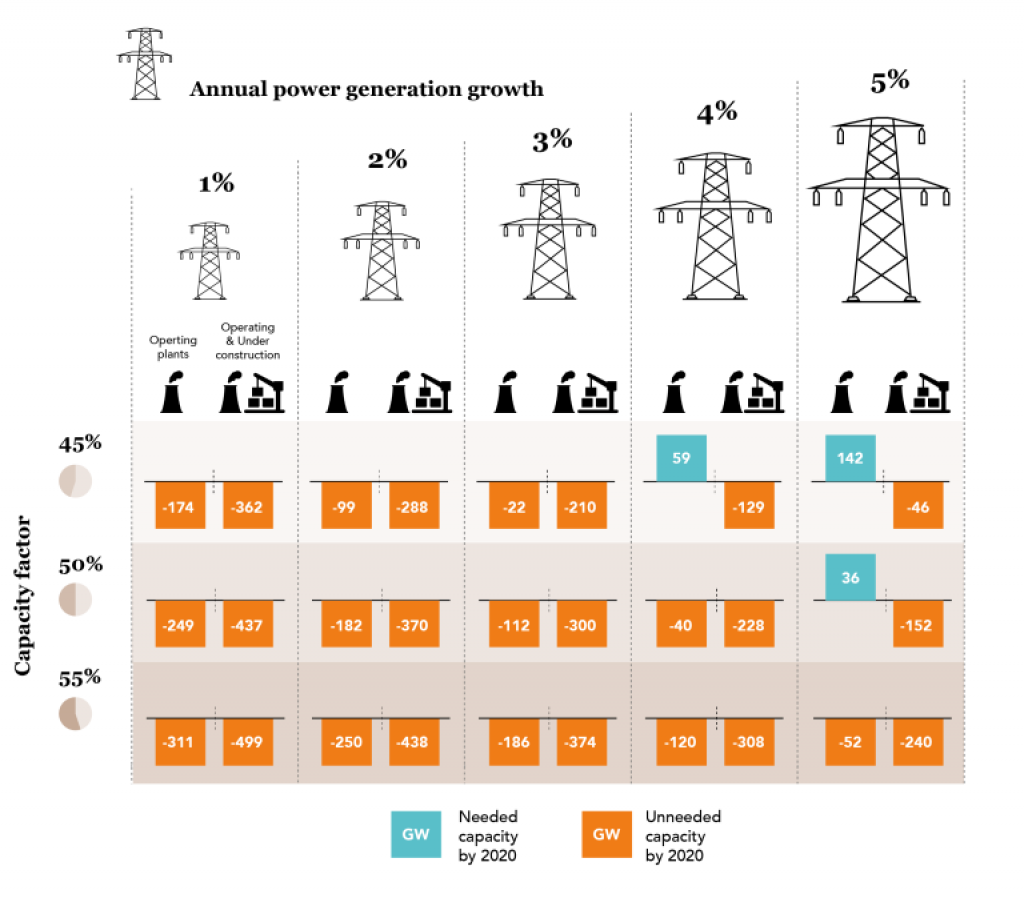 If plants under construction are built and existing capacity are run at less than half its capacity, China would  produce 210 GW of surplus power in 2020. Source: CTI