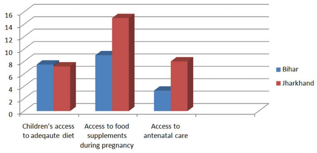 Percentage of children and pregnant mothers who don't have access to food.