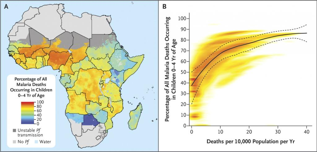 Percentage fo malaria deaths occurring in children in Africa. Credit: Peter W. Gething, et al./ New England Journal of Medicine