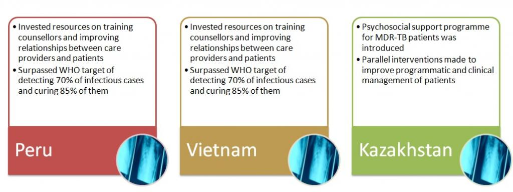 Some countries have understood the importance and impact of counselling on TB patients.